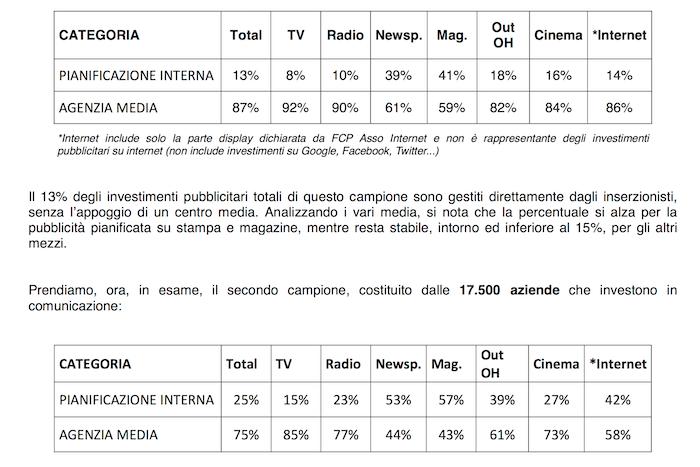 ilFAC by TBS quali sono le aziende senza un centro media _ 2016
