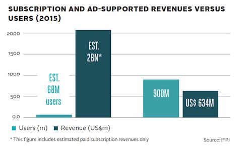 IFPI-Global Music Report