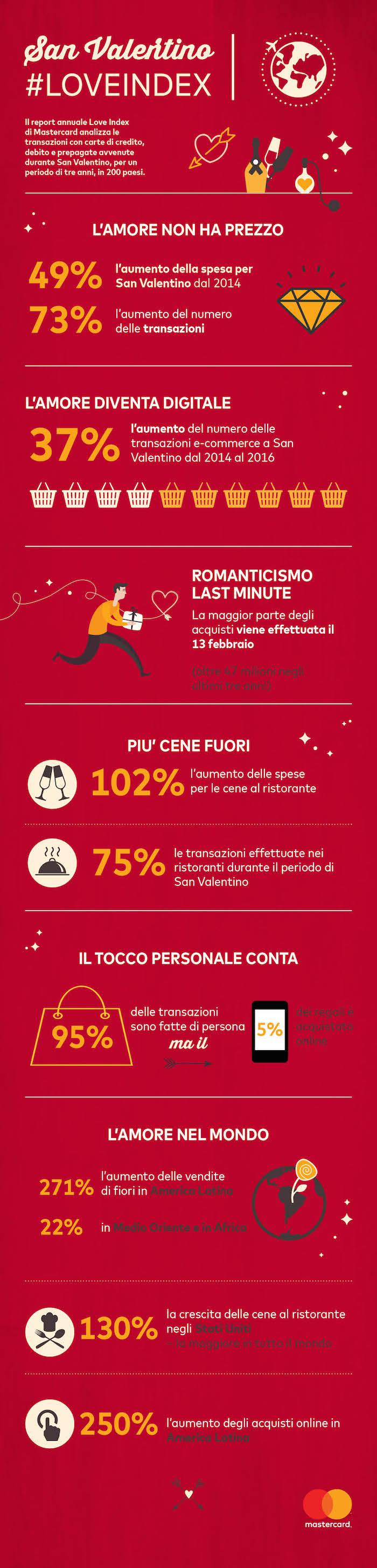 Infografica_Mastercard_Love Index