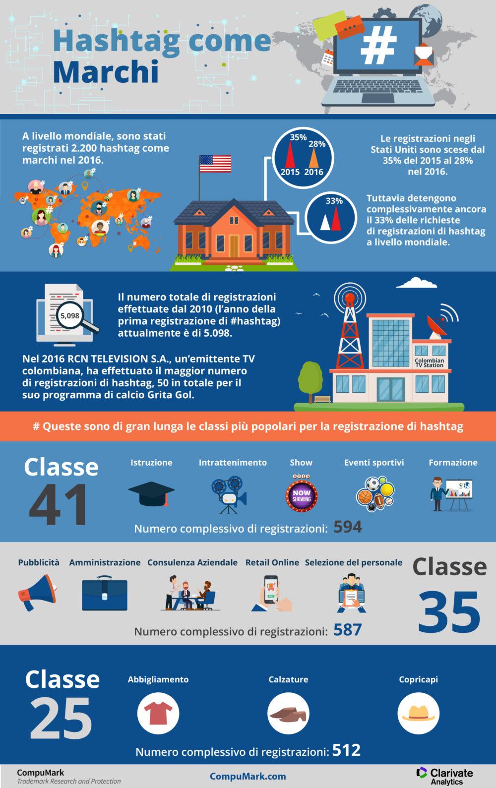 FINAL CM Hashtag Infographic (AI)_ITA