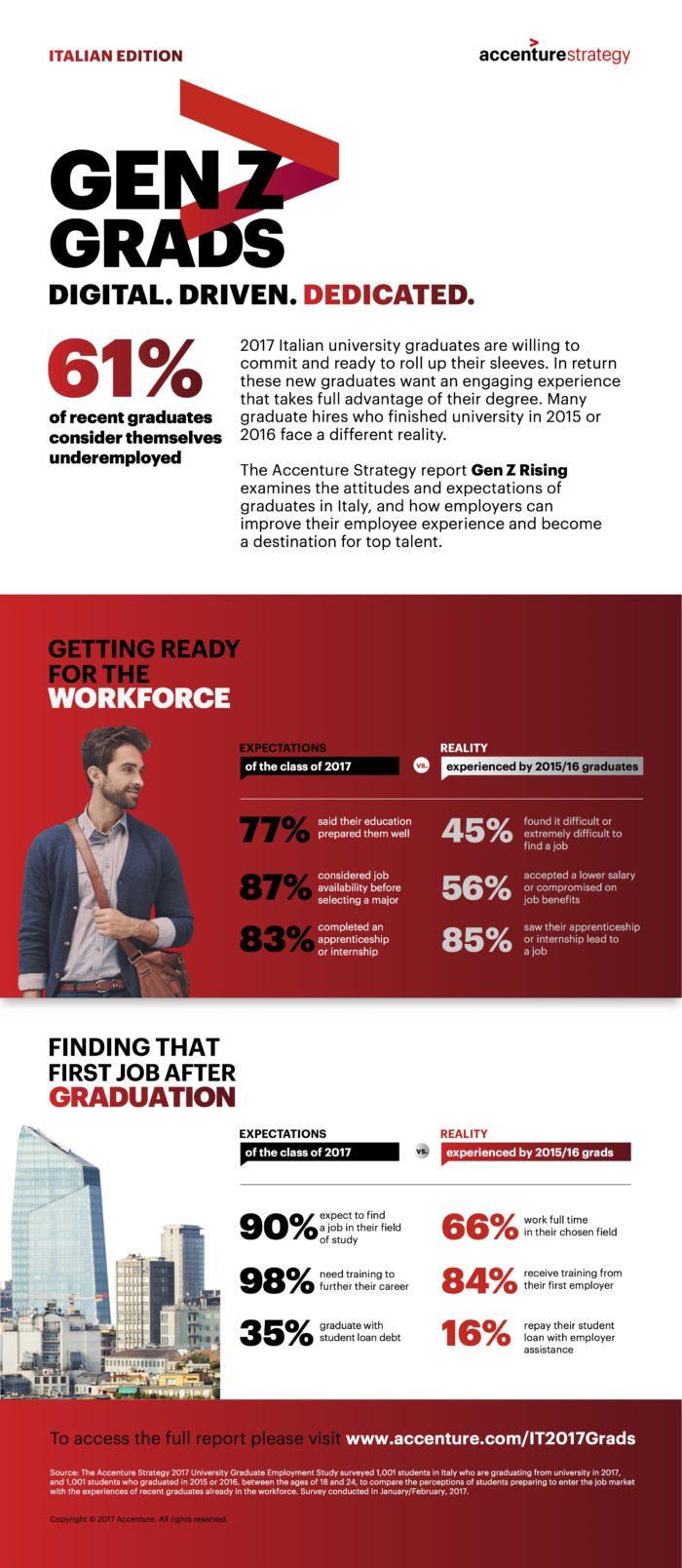 Accenture-Strategy-Workforce-Gen-Z-Class-of-2017-Infographic-IT-6-8