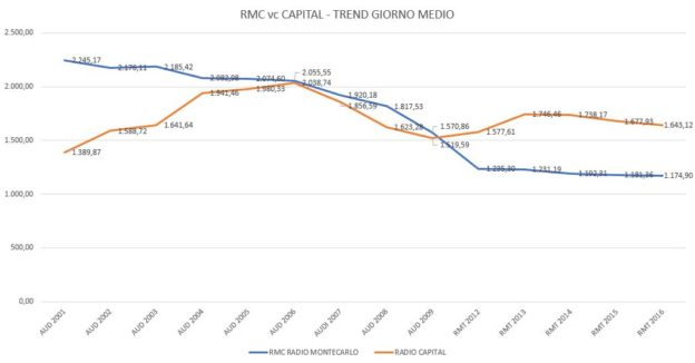 RMC-vs-CAPITAL-Trend-Giorno-Medio-624x326