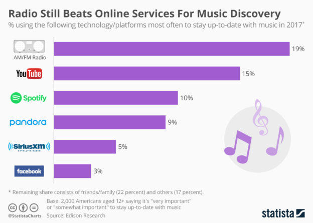 8533_radio_still_beats_online_services_for_music_discovery_n-624x445