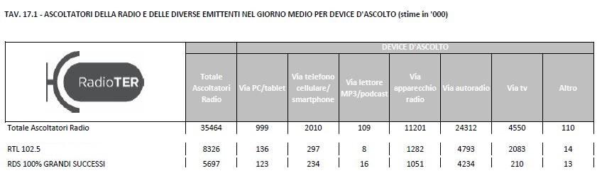 RTL-102.5-vs-RDS-Ascolto-per-Device