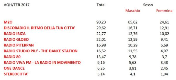 Dance-Rhytmic-Top-10-Sesso