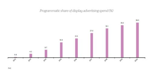 Italy_Programmatica share of display advertising spend