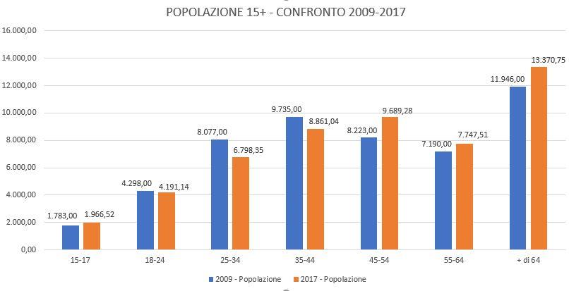 Popolazione-Confronto-2009-2017