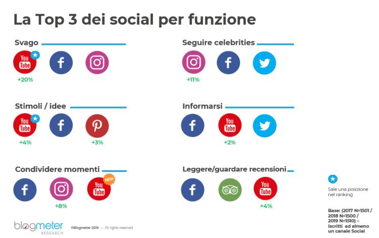 Top 3 social per funzione
