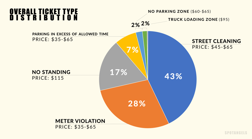 medium resolution of chart nyc parking tickets 2016