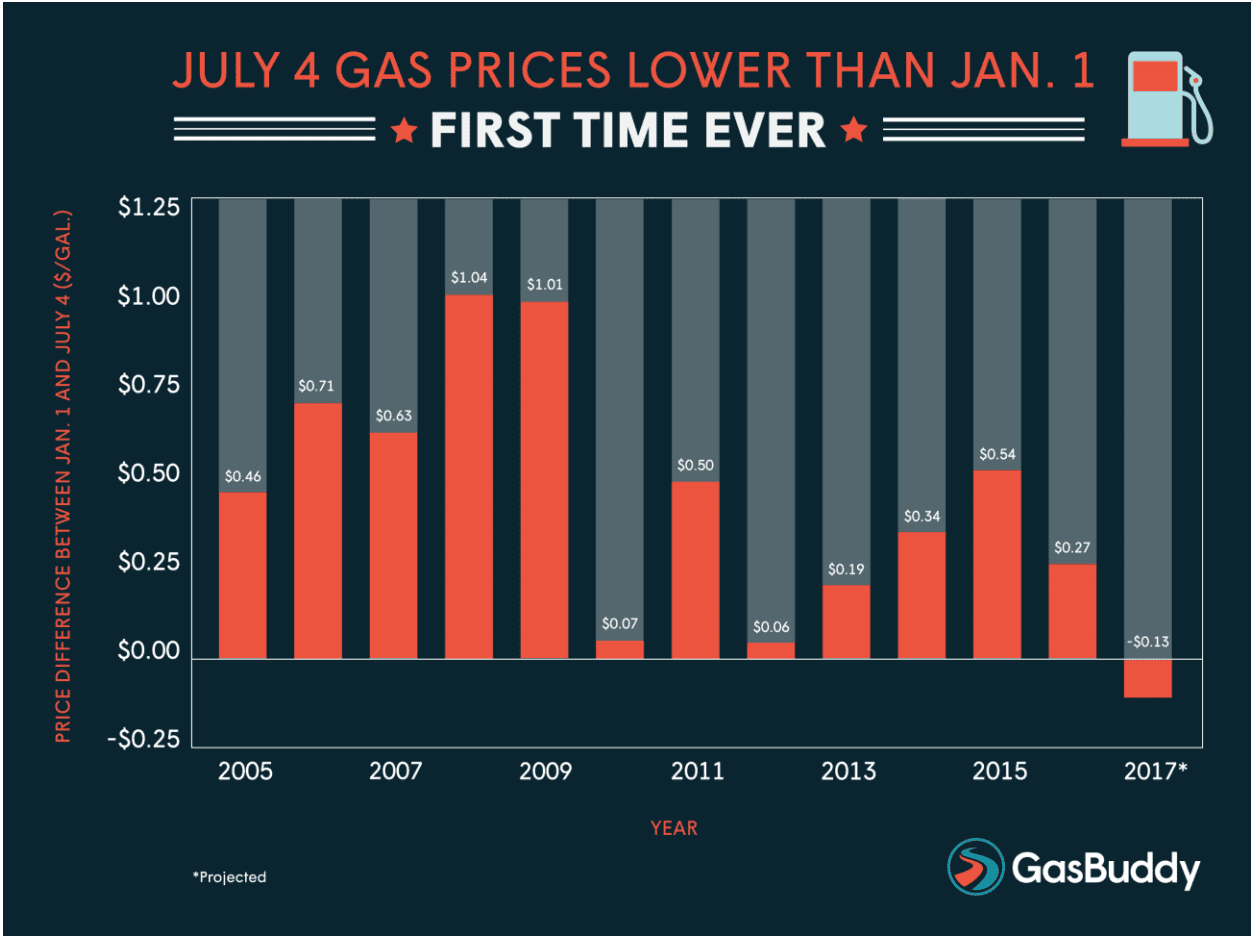 Record low gas prices over holiday weekend
