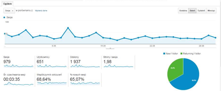 Statystyki bloga za sierpień 2015 roku