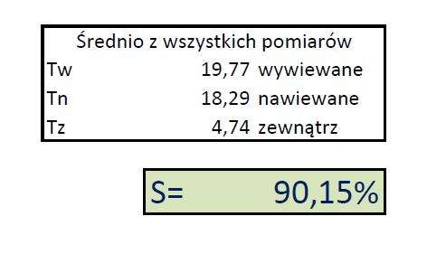 Sprawność rekuperatora AERIS 350