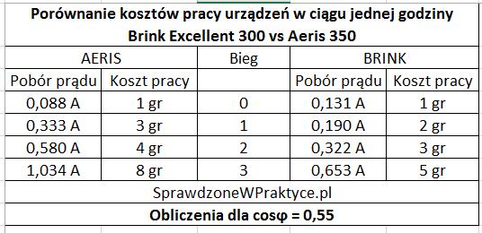 porównanie kosztów pracy urządzeń BRINK vs AERIS