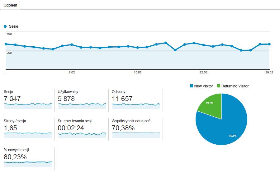 statystyki za luty_2016