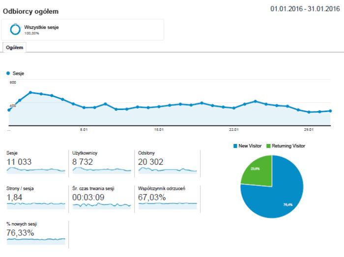 styczen_2016 statystyki bloga