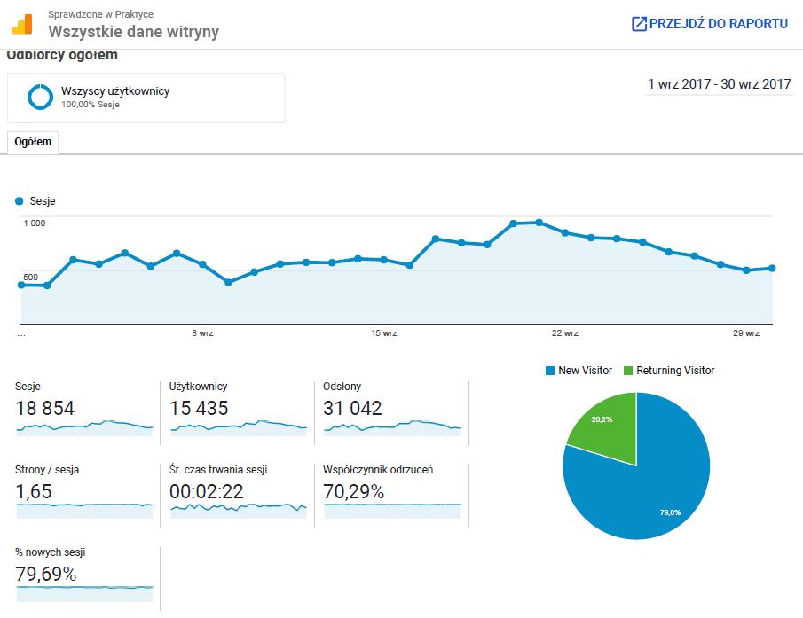 Statystyki bloga za wrzesień 2017