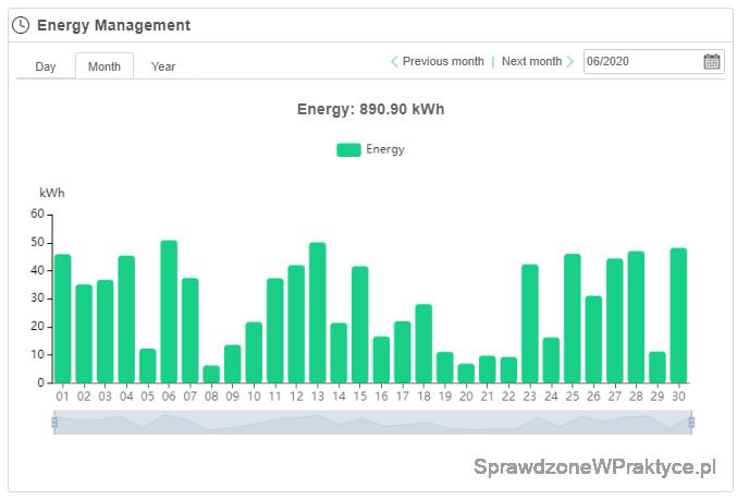 Produkcja energii elektrycznej czerwiec 2020 - dane z inwertera.
