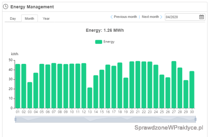Ilość prądu kwiecień 2020 - inwerter