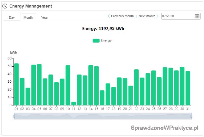 Energia wyprodukowana przez instalację fotowoltaiczną w lipcu 2020