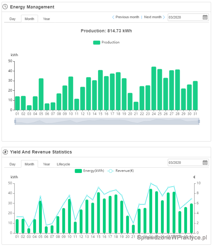 Ilość prądu marzec 2020 - inwerter