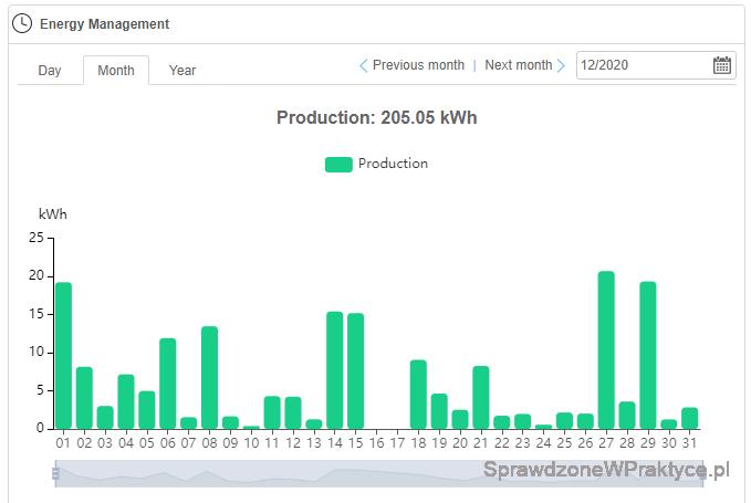 Ilość prądu grudzień 2020 - inwerter