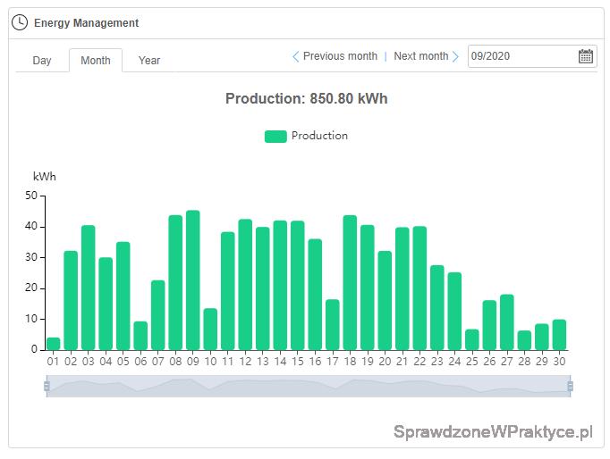 Energia elektryczna wyprodukowana przez instalację fotowoltaiczną we wrześniu 2020 roku