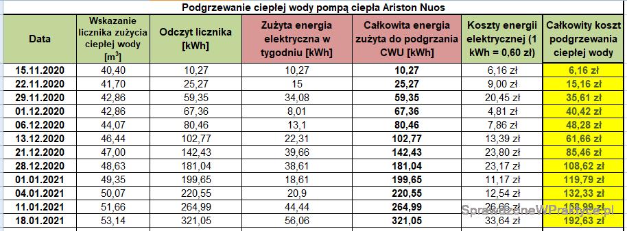 Koszt podgrzewania CWU 18.01.2021
