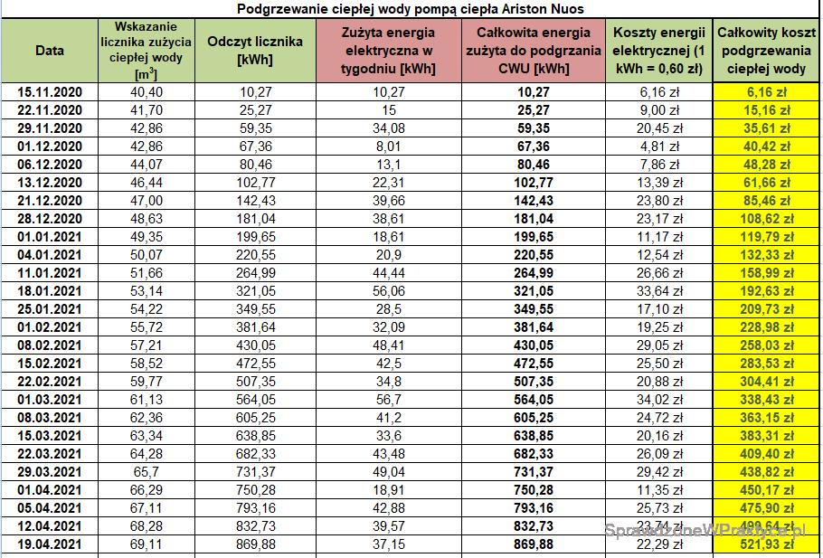 Koszty ogrzewania domu energią elektryczną - 19.04.2021