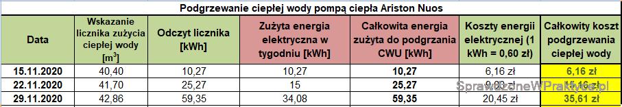 Koszt podgrzewania CWU 29.11.2020