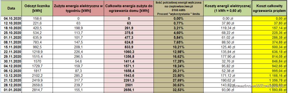 Koszty ogrzewania domu prądem - grudzień 2020 roku