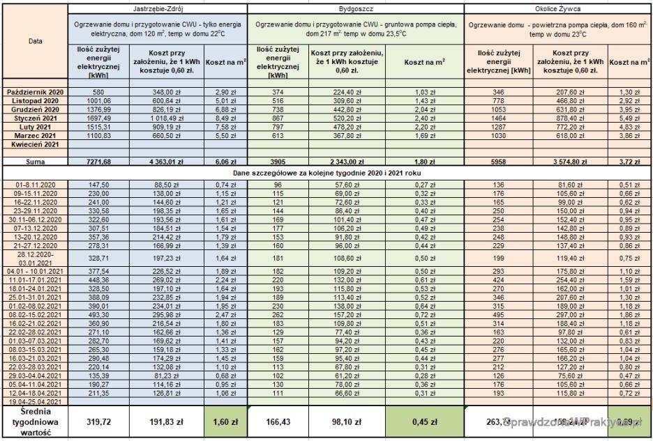 Porównanie kosztów ogrzewania domów 19.04.2021