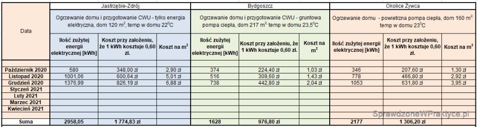 Porównanie kosztów ogrzewania domów grudzień 2020