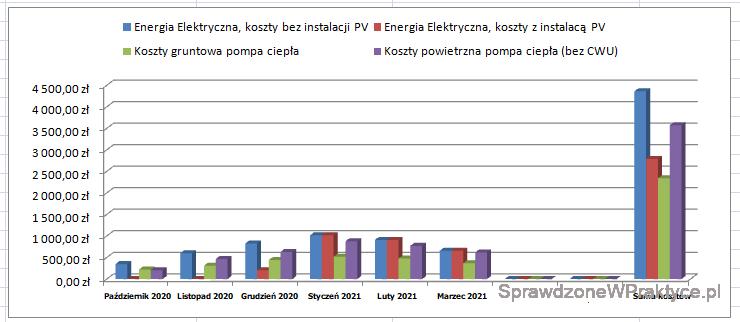 Wykres kosztów ogrzewania domu energią elektryczną marzec 2021 + całość