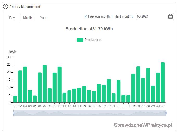 Ilość energii elektrycznej wyprodukowanej przez instalację fotowoltaiczną, strona południowa marzec 2021 r.