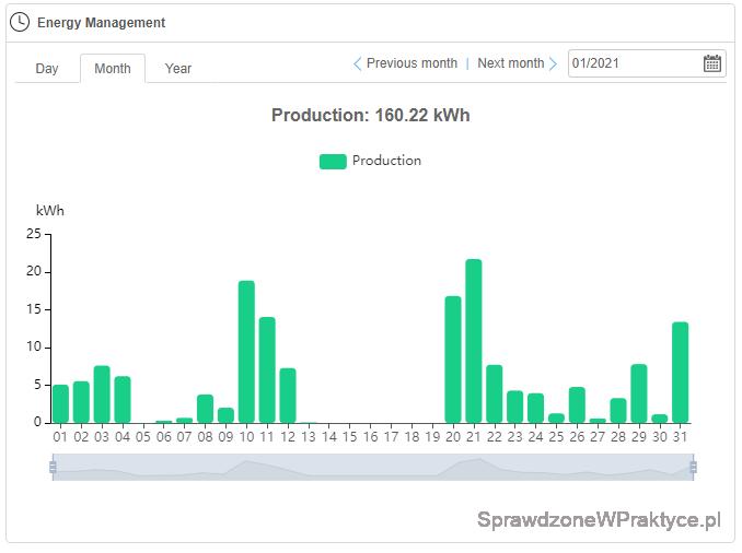 Ilość energii elektrycznej wyprodukowanej przez instalację fotowoltaiczną, styczeń 2021 r.