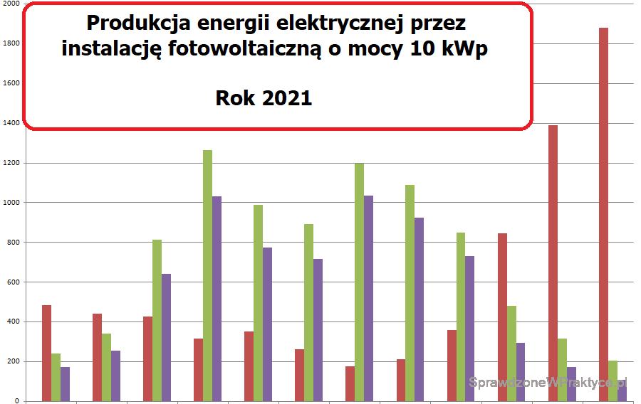 obrazek wyróżniający produkcja energii instalacja PV rok 2021