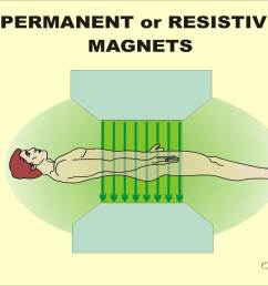the magnetic field produced by typical resistive or permanent magnets  [ 1500 x 1125 Pixel ]