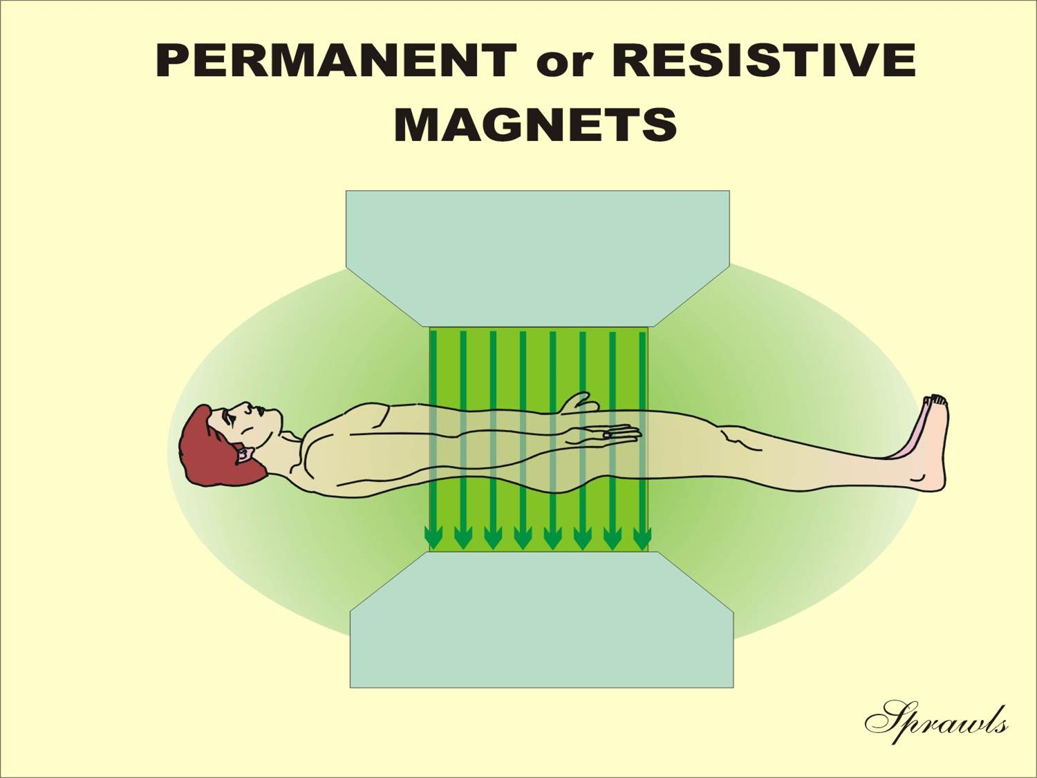 hight resolution of the magnetic field produced by typical resistive or permanent magnets