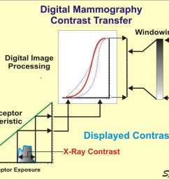 the physics and technology of mammography ray machine diagram mammographic x ray machine [ 1024 x 768 Pixel ]