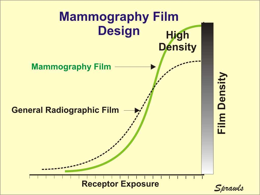 hight resolution of for mammography we need two film characteristics that generally are conflicting with each other first we need a steep characteristic curve because that