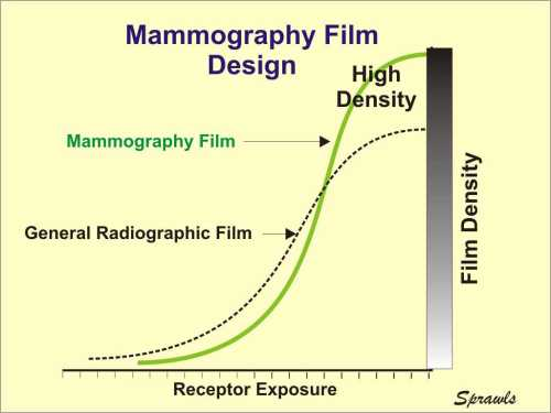 small resolution of for mammography we need two film characteristics that generally are conflicting with each other first we need a steep characteristic curve because that