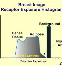 as the x ray beam exits the breast it contains an image in the form of different levels of exposure produced by the variation in penetration through the  [ 1024 x 768 Pixel ]