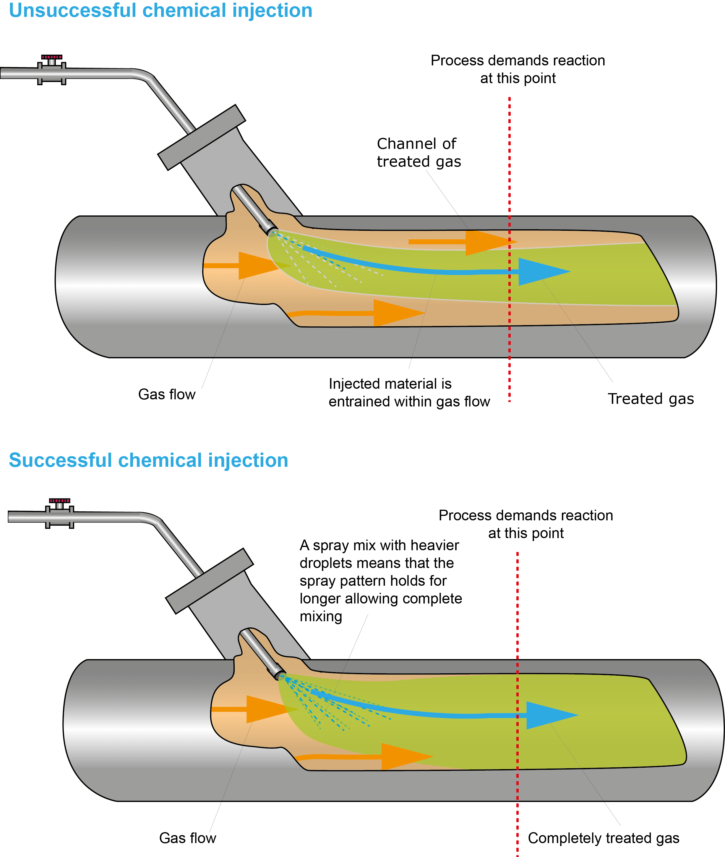medium resolution of diagram showing chemical injections