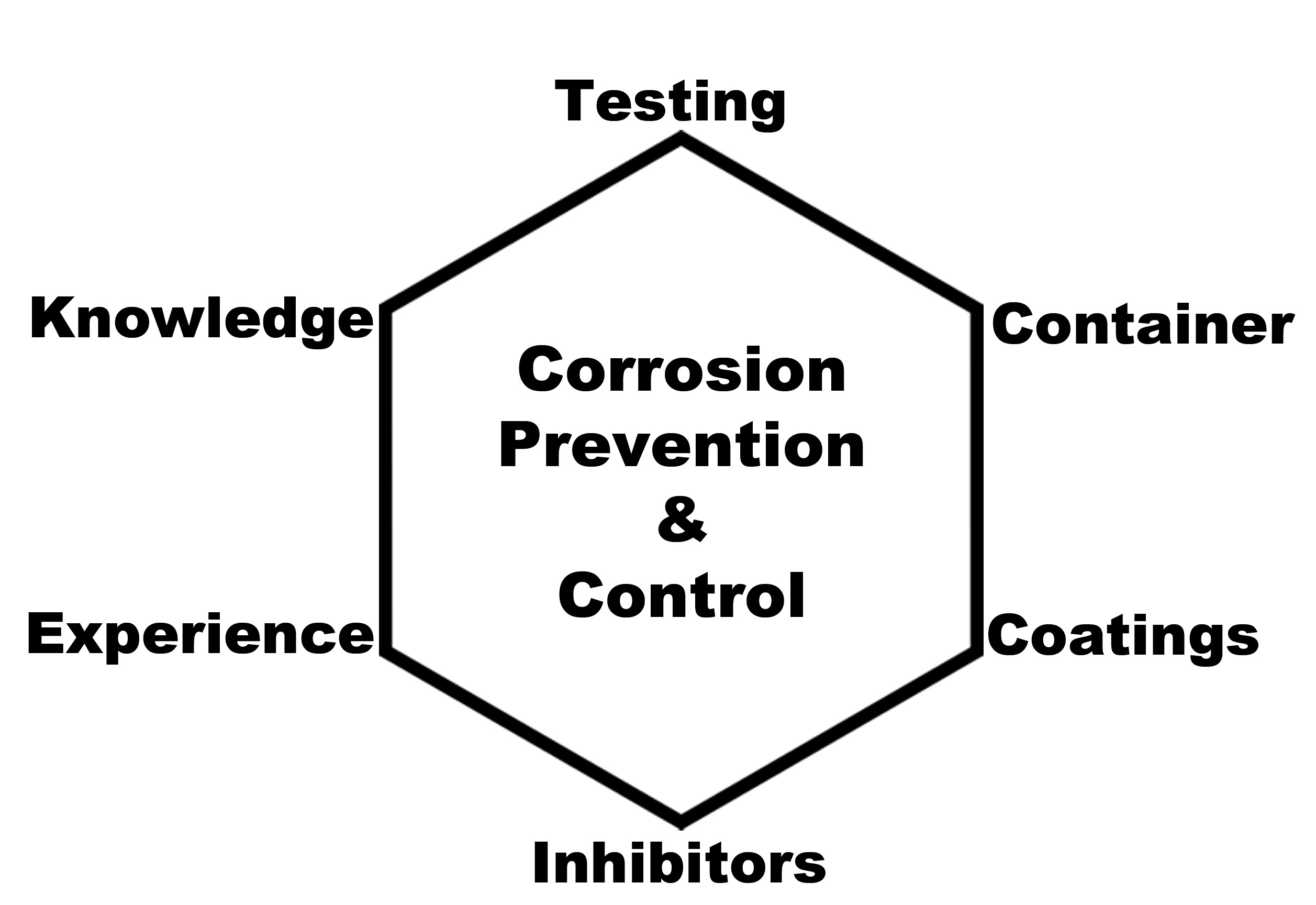 Corrosion prevention and control is a process, not a one