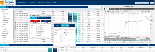 Investors-Intelligence-Spread-Betting