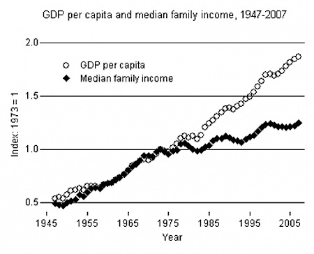 gdp bs income