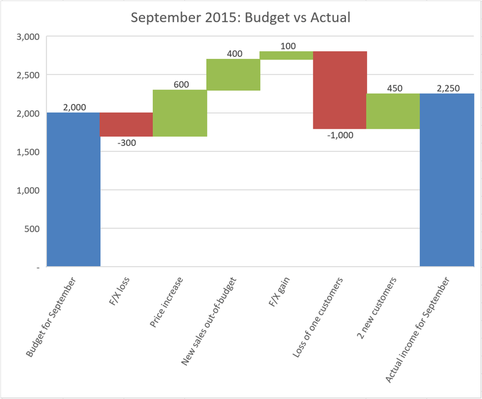 How to create Waterfall charts in Excel