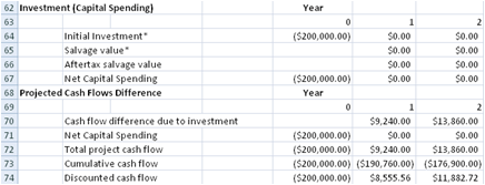 Equity Spreadsheet Aftertax Salvage | The Scenarios
