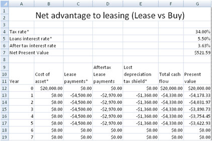 Free Lease or Buy Calculator - Net Advantage To Leasing