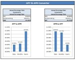 APY & APR Converter